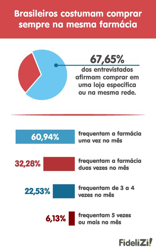 Infográfico sobre programa de fidelização em farmácia realizada pela Febrafar (Federação Brasileira das Redes Associativas e Independentes de Farmácias)