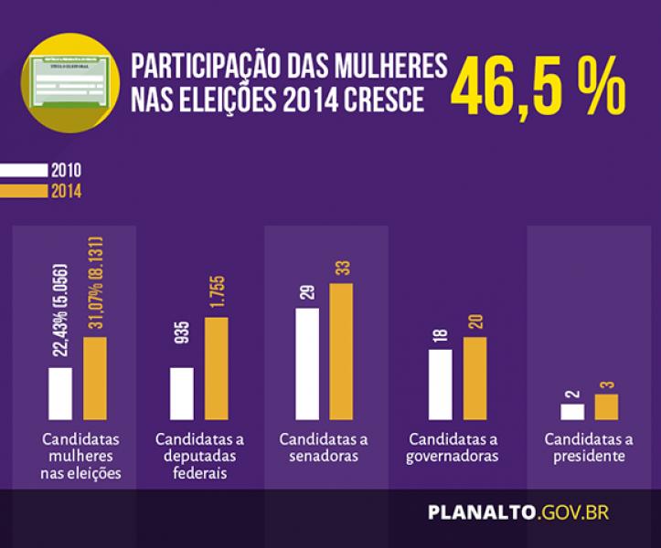 Participação das mulheres nas eleições cresce 46