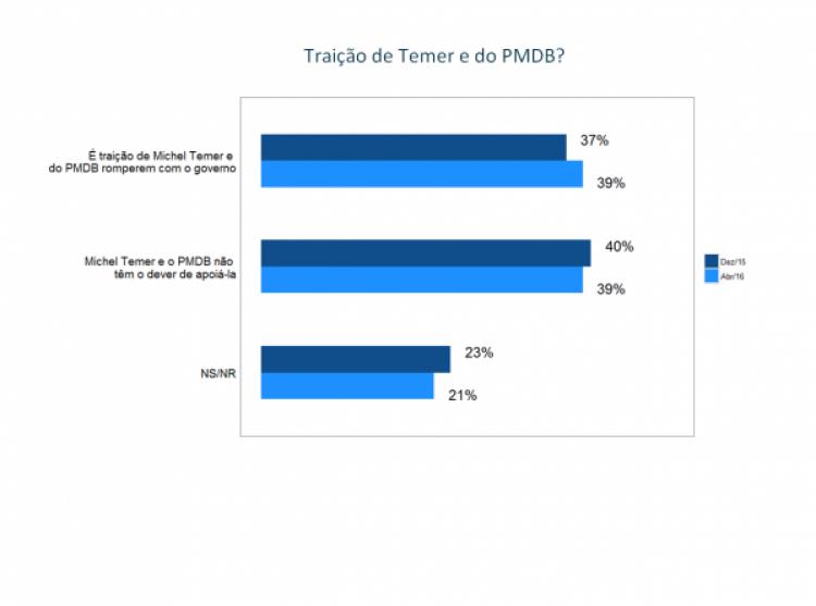58% da população acredita que impeachment não é solução para o país