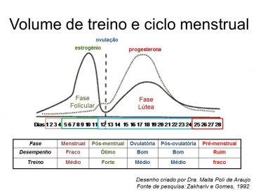 CICLO MENSTRUAL E DESEMPENHO
