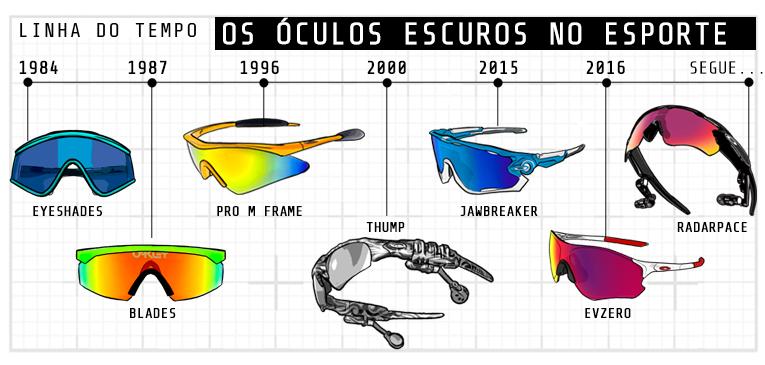 Linha do tempo: óculos no esporte