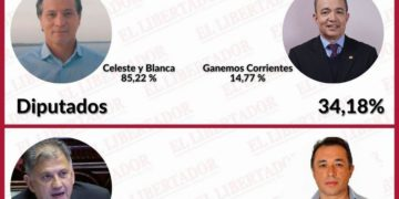 Camau está seis puntos por delante de Fabián/ Titulares de Corrientes