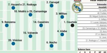 Posible once del Real Madrid contra el Valencia en Liga / Futbol de España