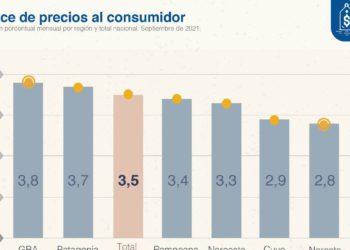 La Patagonia suma 53,5% de inflación en 12 meses/ Titulares de La atagonia