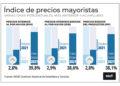 Los precios mayoristas aumentaron 2.8% en septiembre y la construcción 3%/ Titulares de Formosa