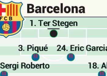 Alineación posible del Barcelona en el Clásico de LaLiga / Futbol de España