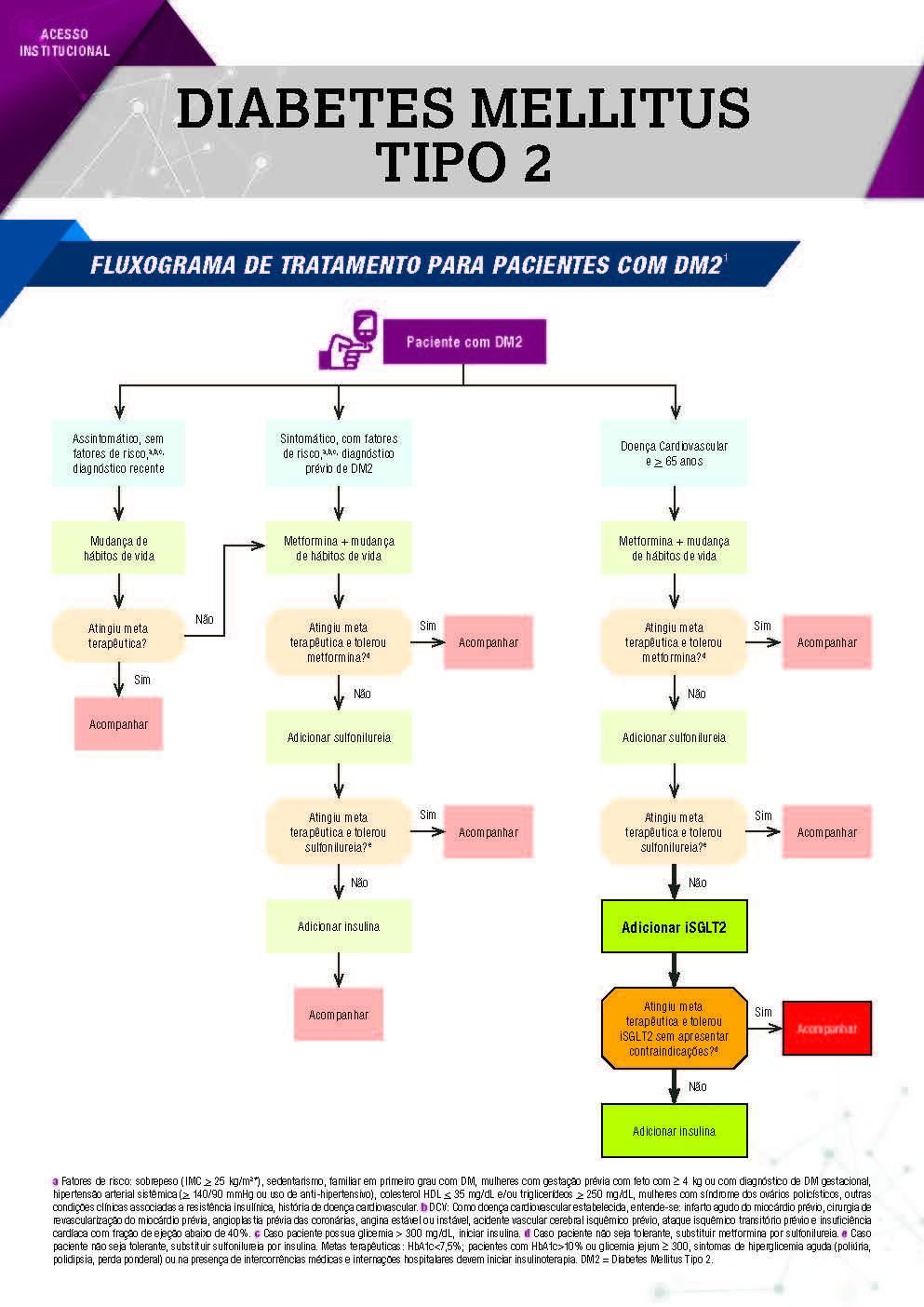 astrazeneca-for-infografico-acesso-2-fluxograma-tto-2021-Página-1